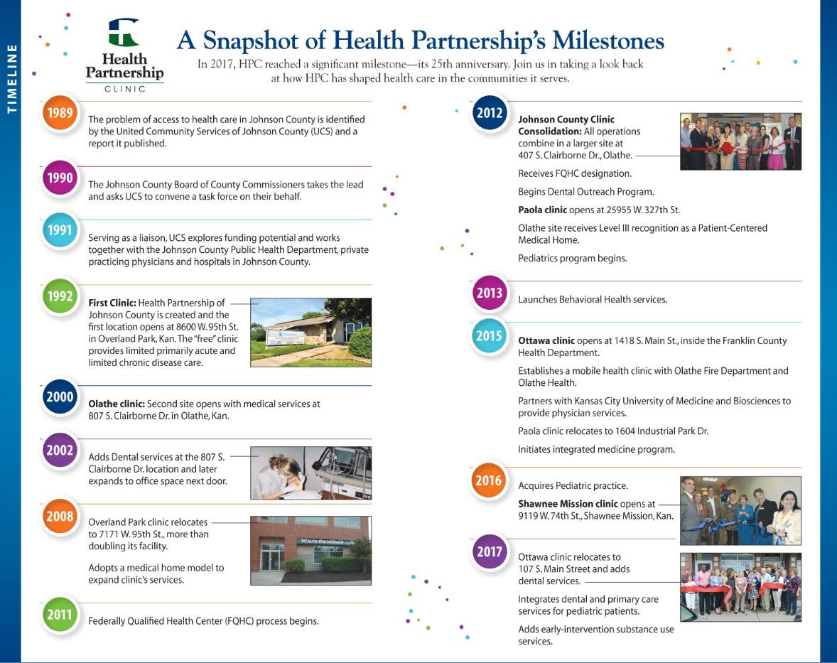 Health Partnership's Milestones