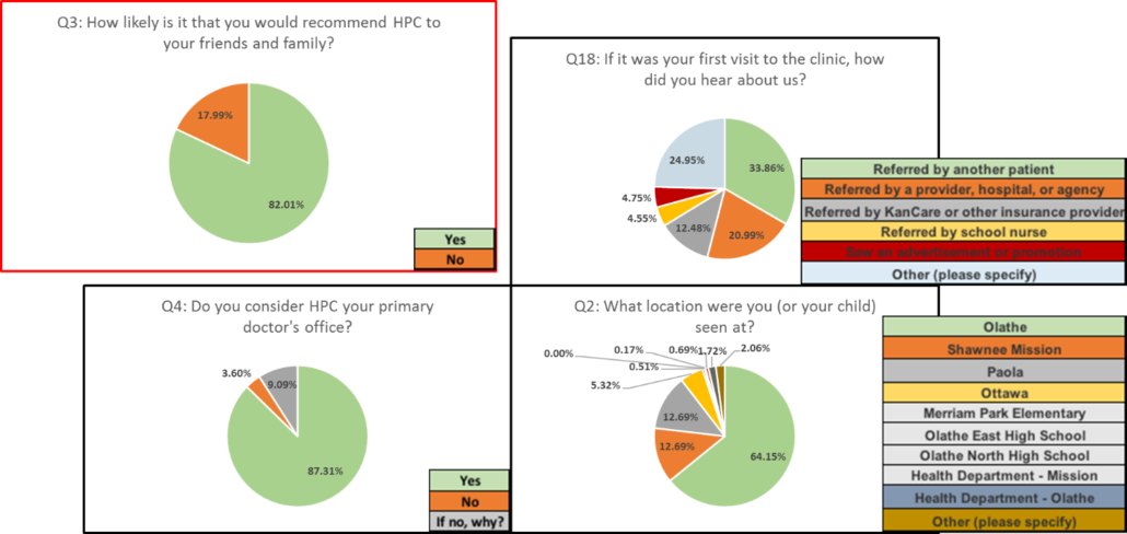 Patient Experience Survey Results 2018