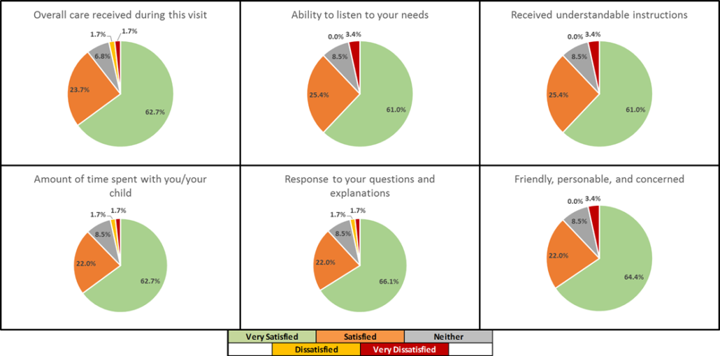 2019-07 Patient Satisfaction Survey Results