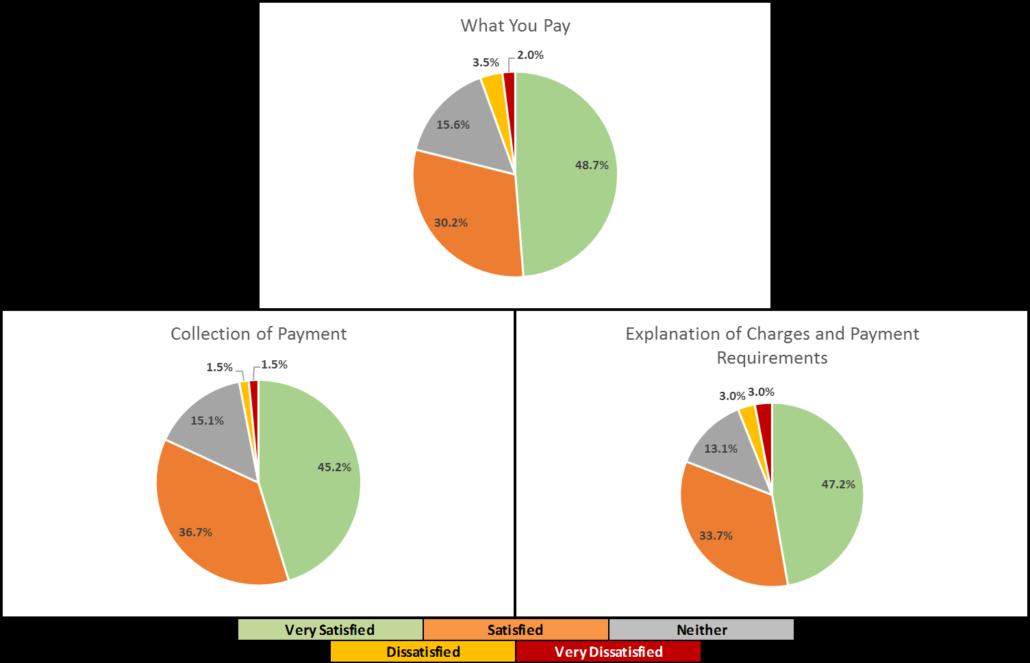 2019-07 Patient Satisfaction Survey Results
