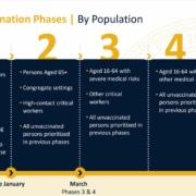 Kansas Vaccination Phases