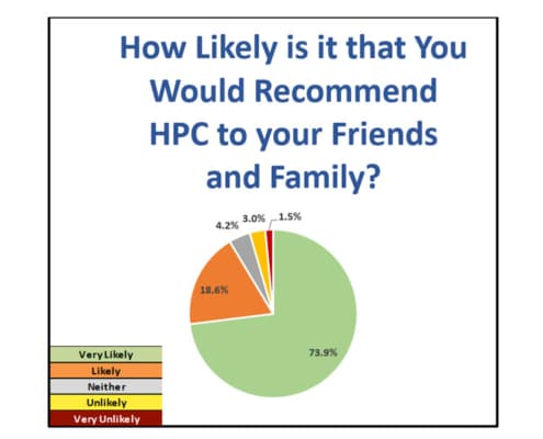 2021 Q3 Patient Experience Survey Results